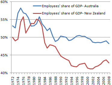 From Mike Treen, Exposing right-wing Lies;  again note the actual state of things for NZ workers under the last Labour government, which included Cunliffe and Robertson