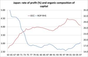 japan-rate-of-profit