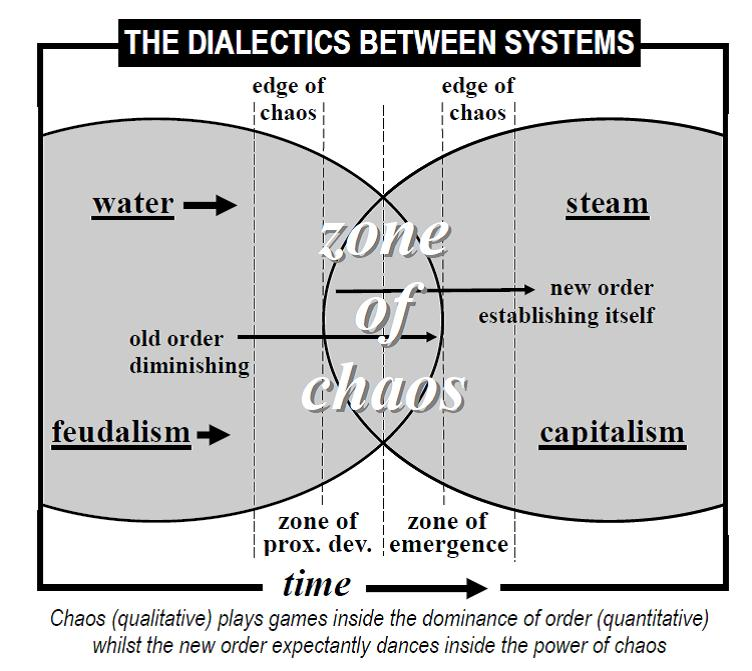 Beginner's Guide To Understand Dialectical Materialism | The ...