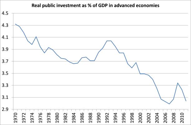 public-investment
