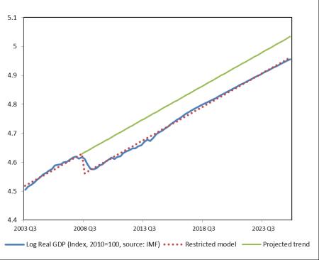 term paper recession
