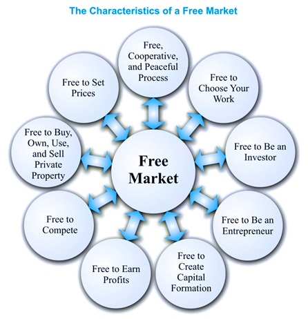 the advantage of using the free market system