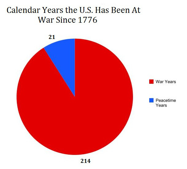 US-war-graph