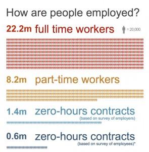 Zero-Hours-Contracts2-295x300