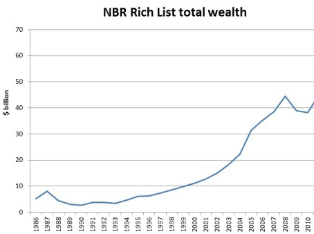 Growth of wealth among the richest NZers; note how well they did under Helen Clark's Labour government; the fall in the end was due to the global financial crisis, not from any intrusion on their wealth by Labour