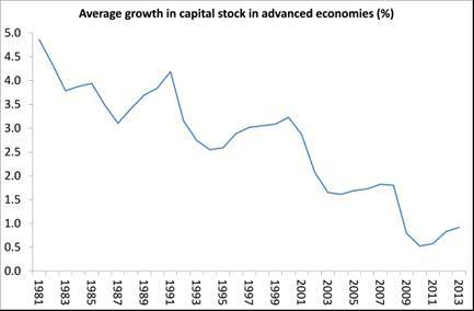 net-capital-stock