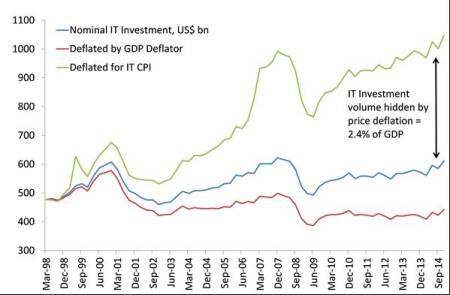 us-hidden-it-investment