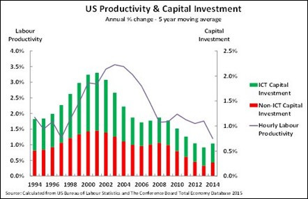 us-productivity-and-capex