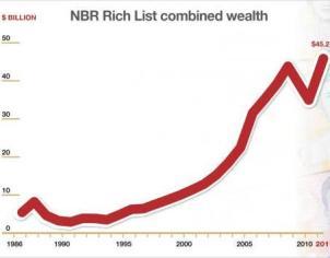 nbr-rich-list-graph