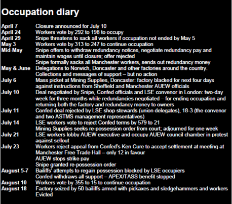 OccupationDiary