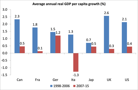 g7-real-gdp-per-cap-growth