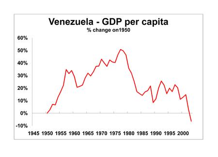 venezuela-gdp