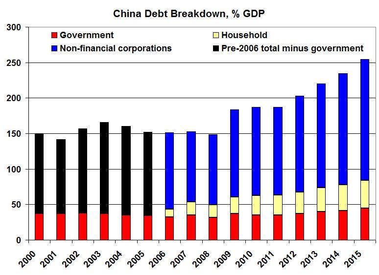 Trends in World Debt – Redline