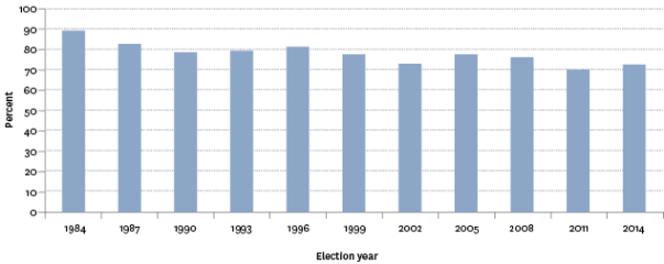 voter turnout nz